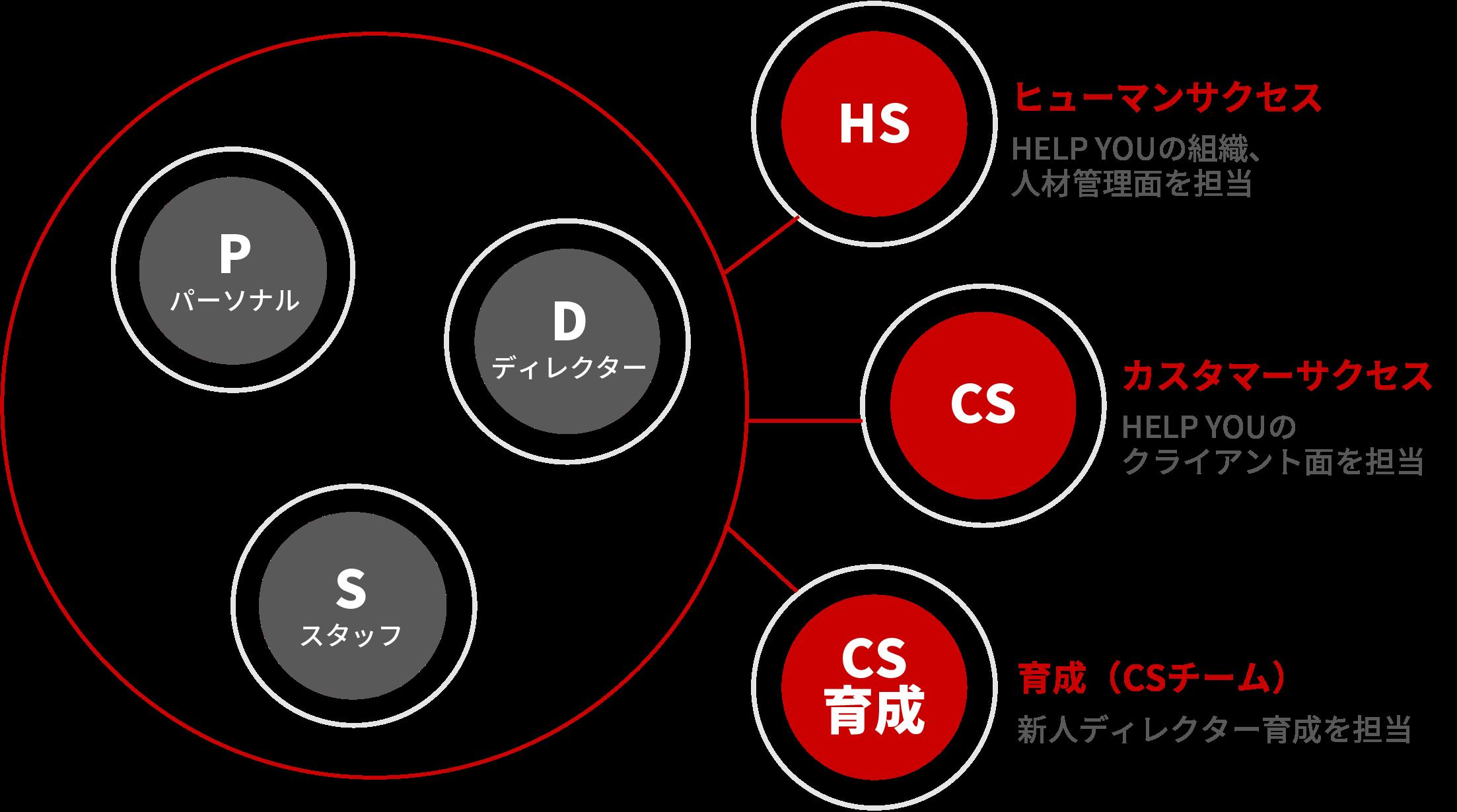 HELP YOUのチーム体制