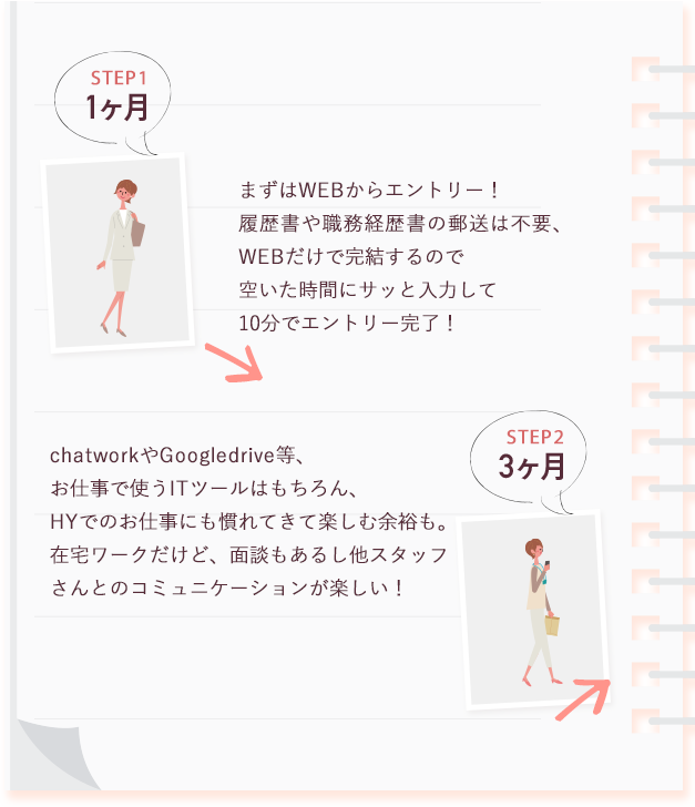 STEP1 STEP2